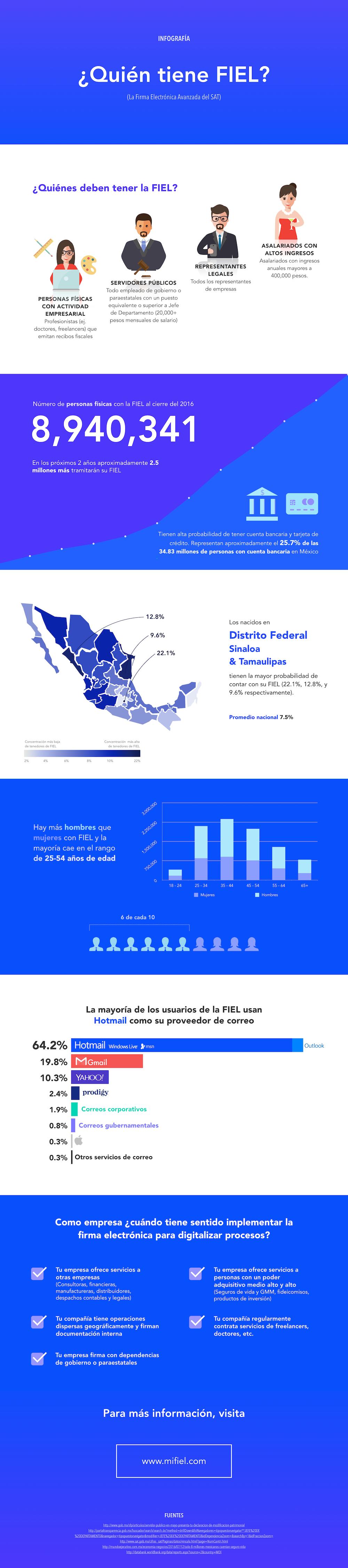 fiel-infografia-mifiel