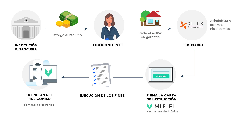 Proceso que lleva un fideicomiso con Click Seguridad Jurídica, incluyendo la firma electrónica con Mifiel